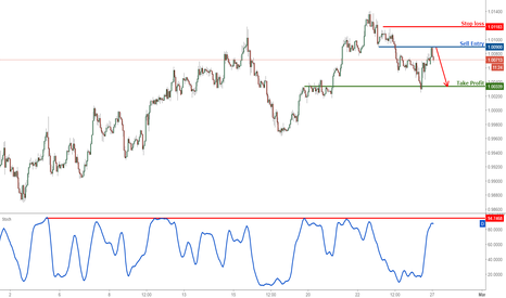 USDCHF: USDCHF reached our profit target perfectly, time to start sellin
