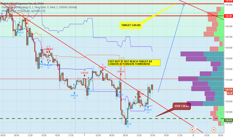 GBPJPY: LONG TO 140.80