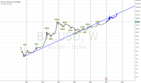 BTCUSD: Audacious Predictions For 2018