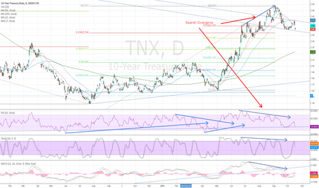 TNX: 10 yr Tsy yield Head and Shoulders? Watch 38% Fib@2.45 confirm.