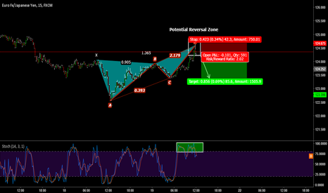 EURJPY: Sell Now Guys!
