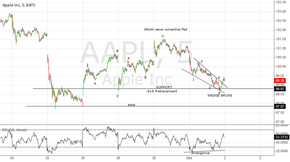 (AAPL) APPLE LONG OVERNIGHT