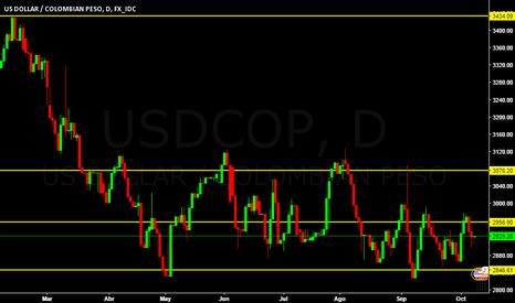 USDCOP: Comportamiento del dólar frente al peso Colombiano