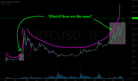 BTCUSD: I've said this before, months ago, so far it's holding true