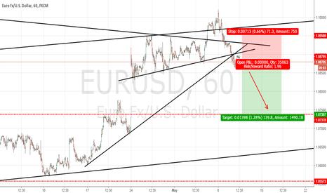 EURUSD: EURUSD : FILLING THE GAP