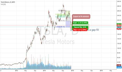 TSLA: TSLA.. The December cash cow!!