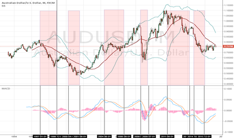 AUDUSD: Monthly AUDUSD the MACD disparity with MT5 MACD