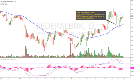 FEDERALBNK: Federal Bank: Bounce off 50-EMA