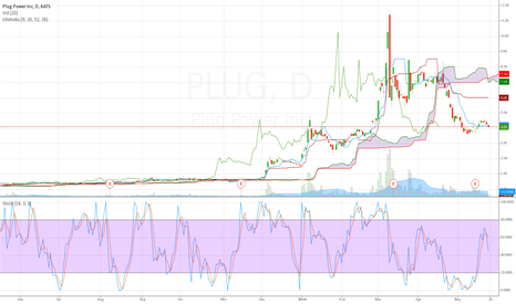 PLUG: Bearish stochastic for Tuesday