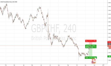 GBPCHF: Short GBP/CHF