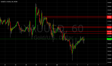XAUUSD: Gold Supply & Demand
