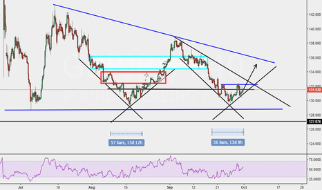 GBPJPY: GBP/JPY: HEADING OUT