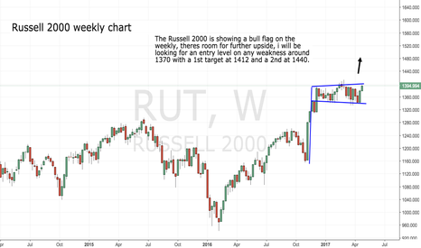 RUT: Russell 2000 Weekly bull flag..