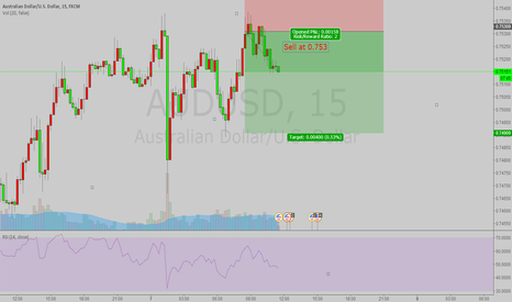 AUDUSD: How to start a day of trading