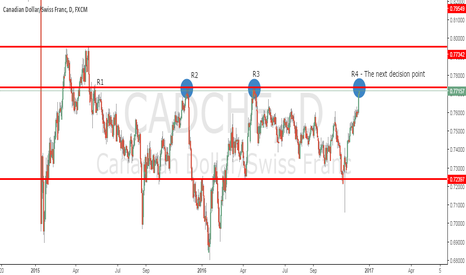 CADCHF: Strong resistance is about to be tested again