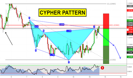 GBPUSD: Cypher Pattern a mercato su GBPUSD!