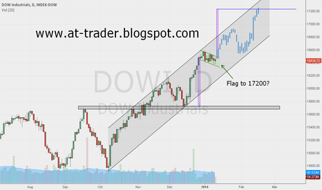 DOWI: DowJones Industrals, Daily