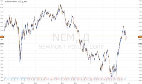 NEM: Покупка акций Newmount Mining (NEM) от 31.5. Опционная стратегия