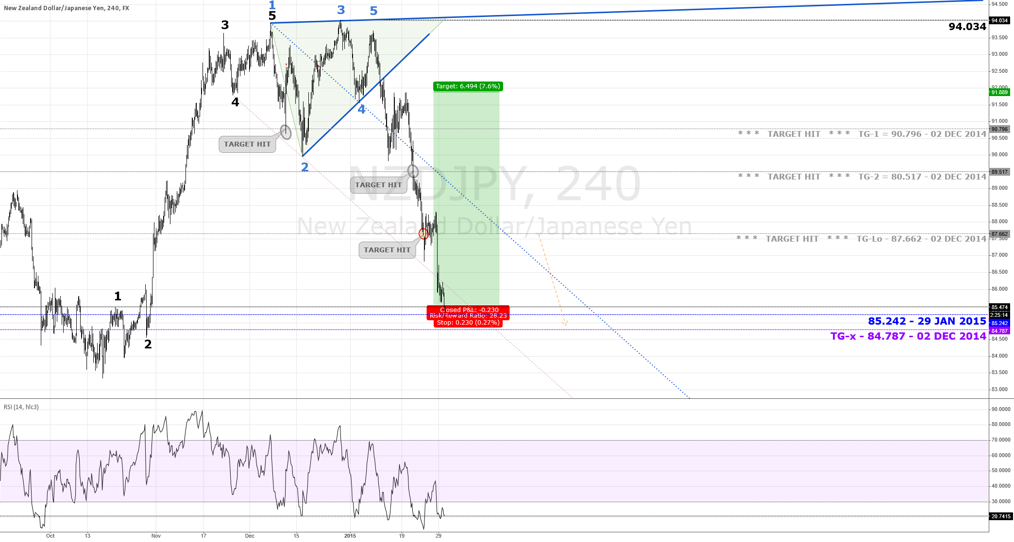 LONG Trade Opp   $NZD $JPY