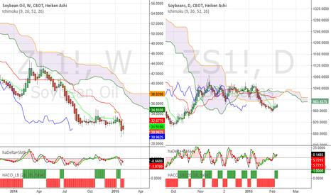 ZL1!: Soybeans - Selling pressure eased this week, swing buy now