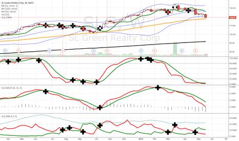 SLG: crosses for 4 indicators