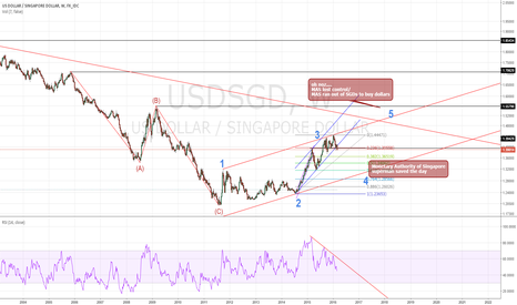 USDSGD: nice top here, about to do a quick move