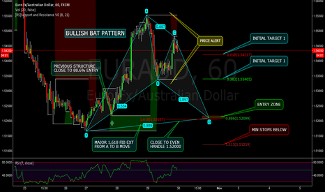 EURAUD: EURAUD - 60M - POTENTIAL BULLISH BAT PATTERN - PRICE ALERT $$$