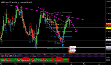 GBPUSD: SHORT OUTLOOK FOR GBPUSD