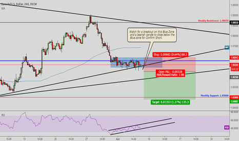 EURUSD: EURUSD making Corrections for a Good SELL!!!!
