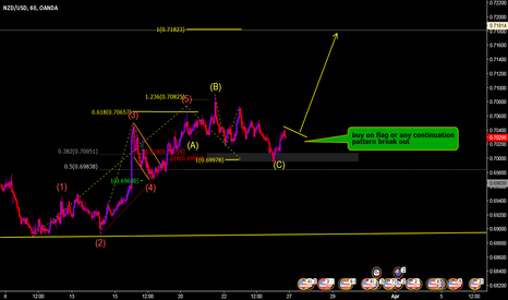 NZDUSD: looking for long entry