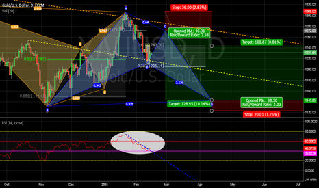 XAUUSD: Inverted Hammer / Bullish Bat in the works