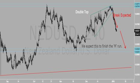 NZDUSD: NZDUSD still bears