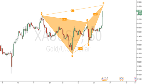 XAUUSD: Projected Bearish Butterfly