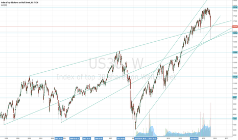 US30: Dow Jones Forecasting