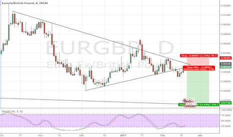 EURGBP: EUR/GBP Countdown to Article 50