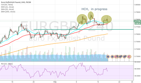 EURGBP: HCH in progress, Shoulder Head Shoulder