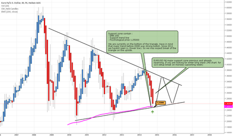 EURUSD: EUR/USD Analysis! Lets go long!