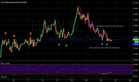 EURAUD: Nice trend continuation trade on the EURAUD