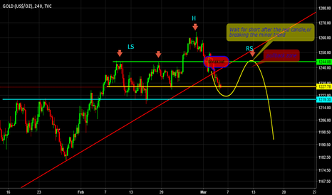 GOLD: wait the right shoulder complete for short it again
