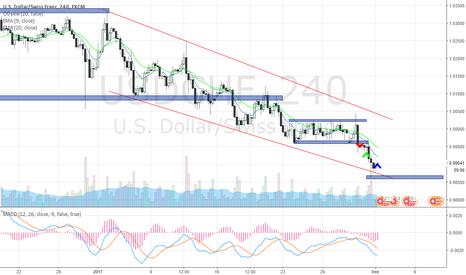 USDCHF: Швейцарский франк, дальнейшее движение в трендовом канале