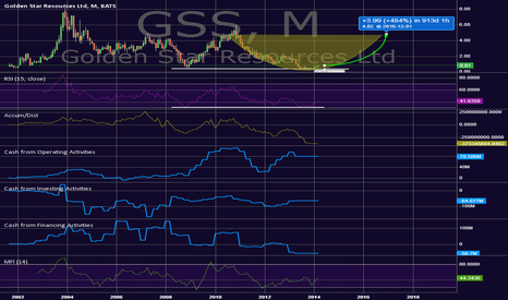GSS: Long Opportunity, Junior Miner