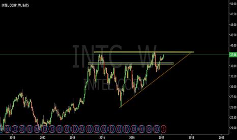 INTC: Key resistance level-INTC
