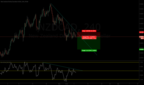 NZDCAD: NZDCAD to continue on a downward trend!