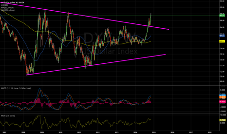 DXY: DXY, business as usual.