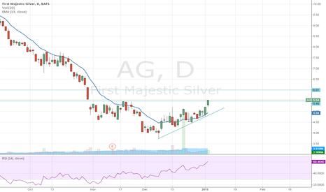 AG: Scalp the trade for the 6 buck area