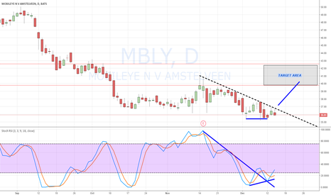 MBLY: MBLY bounce coming