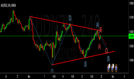 AUDNZD: possible short on AUDNZD