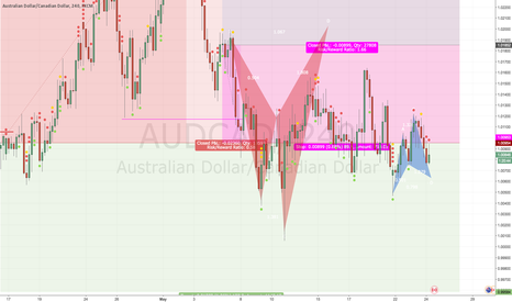 AUDCAD: Upcoming Advanced Price Patter