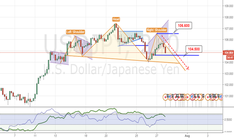 USDJPY: H4 is potential Emerging Head & Shoulder