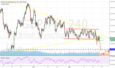 GBPJPY: Consolidation 4H chart GBP/JPY